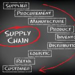 Diploma Equivalent with 2 Years in Supply Chain Management